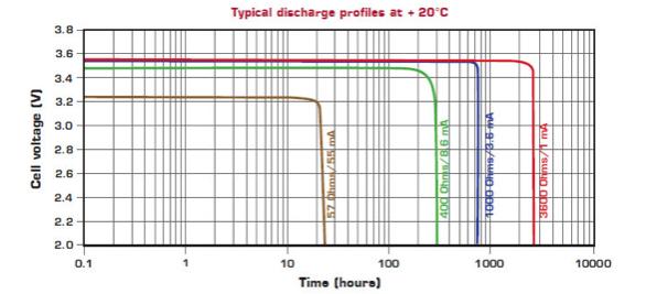 SmartTrash2030 descarga baterías 2